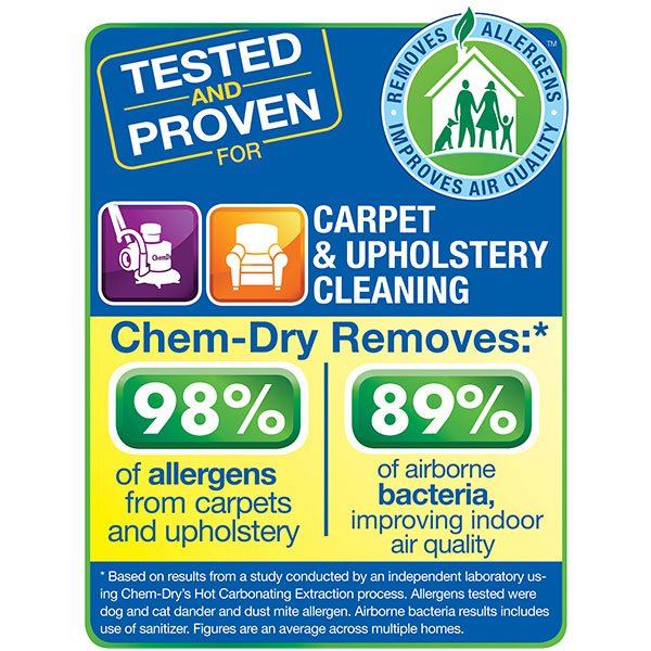 Carpet and upholstery cleaning by Chem-Dry removes 98% of allergens and 89% of airborne bacteria